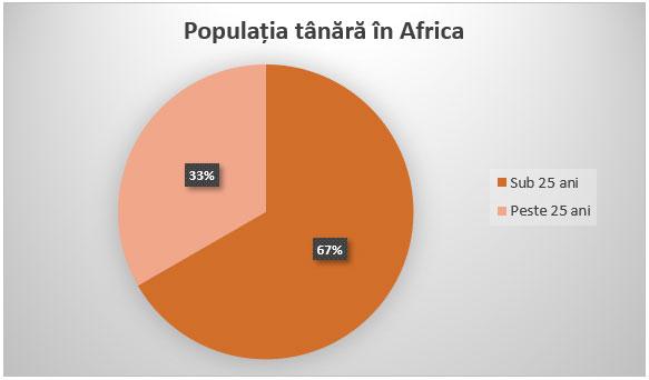 Populația tânără în Africa: 33% peste 25 de ani, 67% sub 25 de ani.